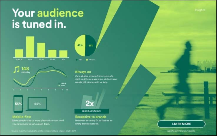 Spotify for brands infographic